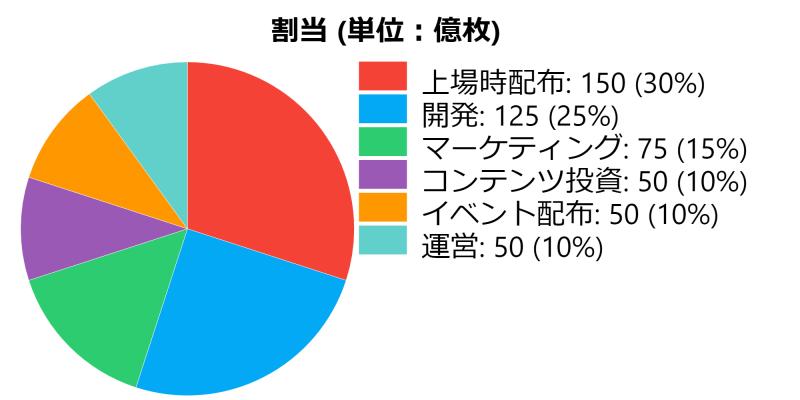 chart-cmit