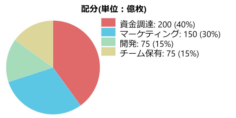 mangachain-chart