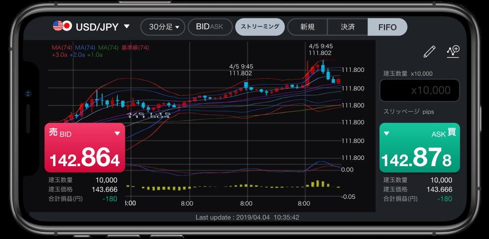 「LINE FX」アプリ