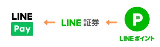 LINEポイントをLine Payの残高へ変換